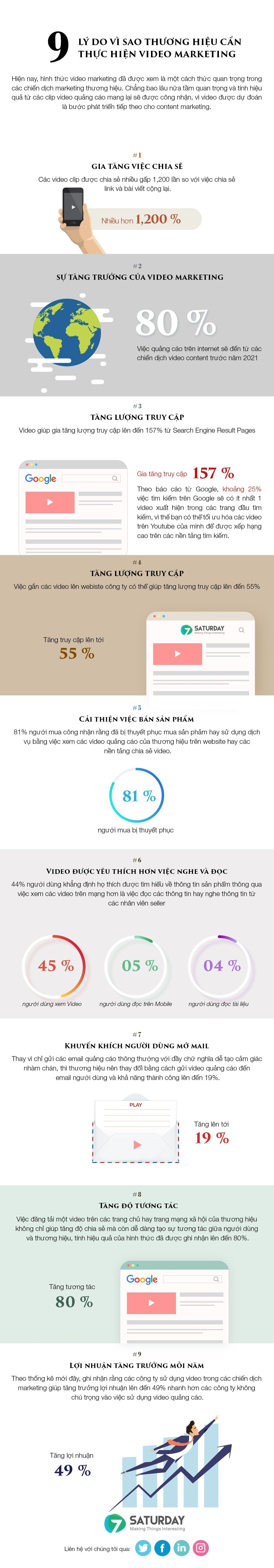 9-Ly-do-can-VIDEO-MARKETING
