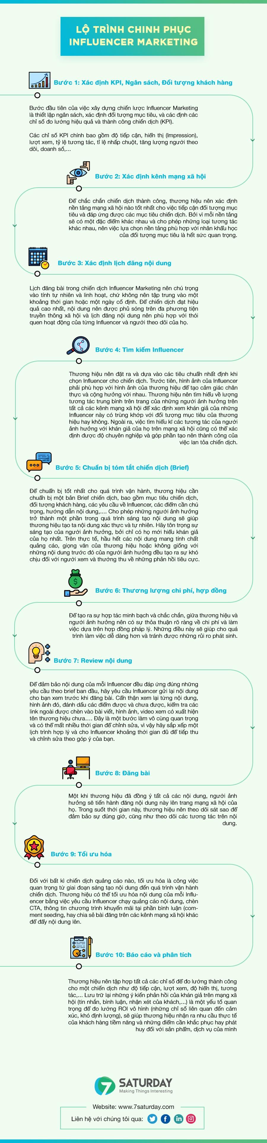 Lo-trinh-chinh-phuc-Influencer-marketing