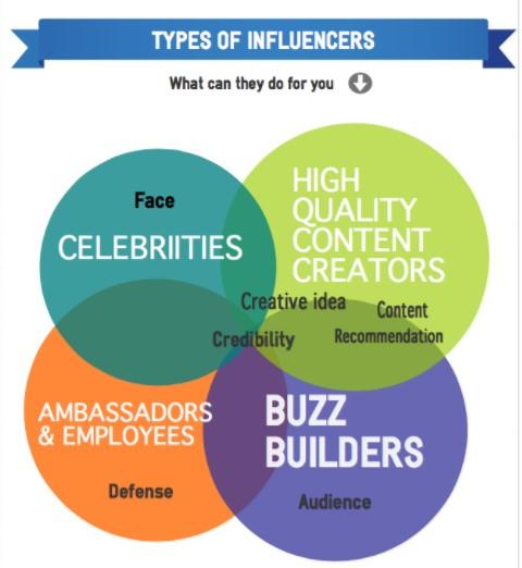 influencer-marketing-7saturday.jpg