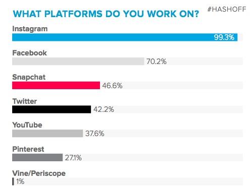 platforms-influencers-7saturday.jpg